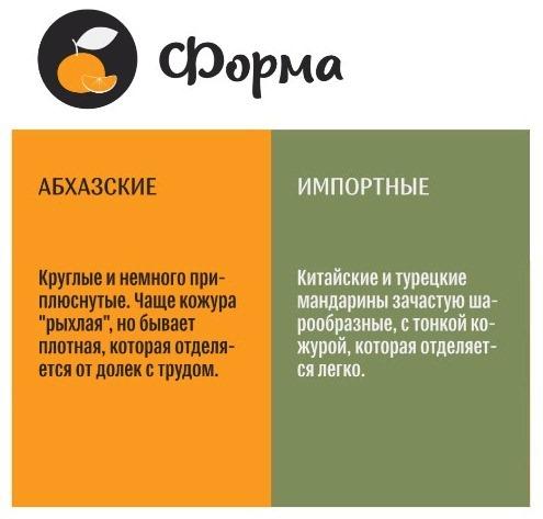 Как узнать абхазские мандарины по форме?