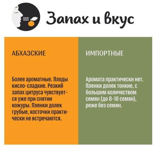 Как определить абхазский мандарин по запаху и вкусу?
