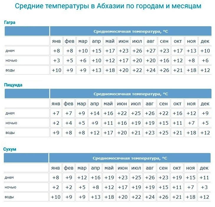 Погода в Абхазии по месяцам